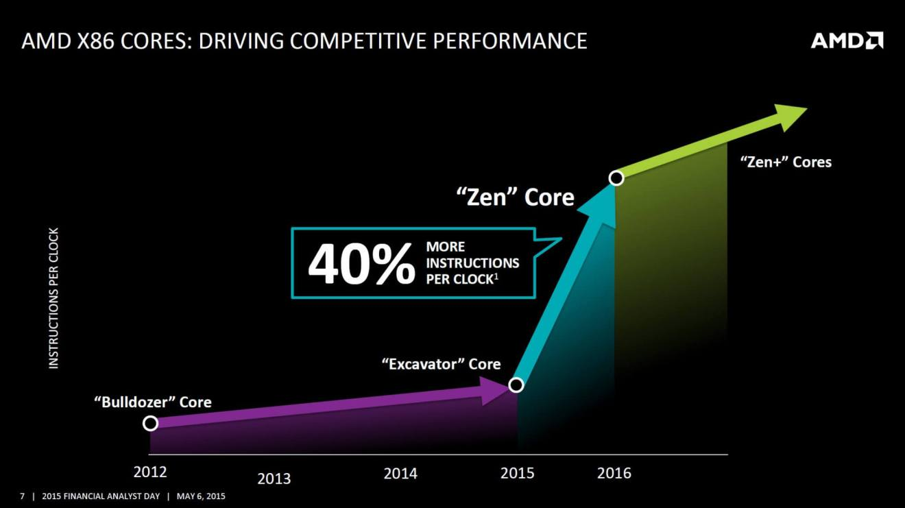 O hype em torno do Zen data desde o ano passado. Será que ele será capaz de concorrer com os principais modelos da Intel?