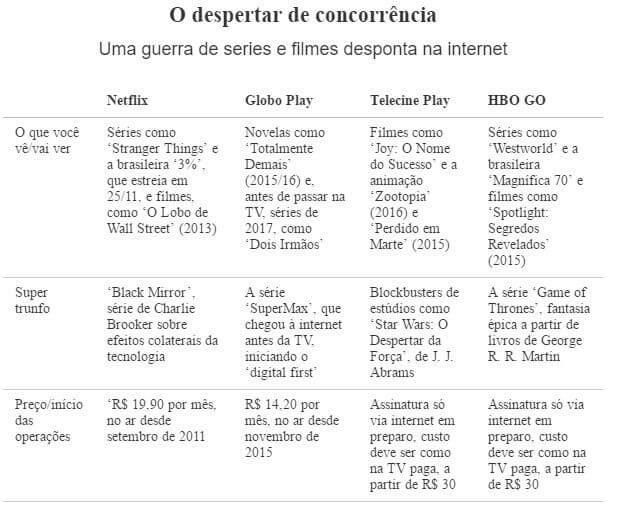 comparação 1 - Globosat lançará serviços de streaming de esportes e filmes para concorrer com o Netflix