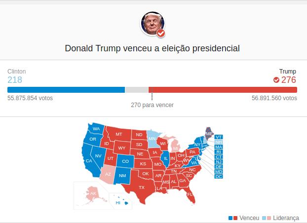 eleicao - [URGENTE] Donald Trump é eleito presidente dos Estados Unidos