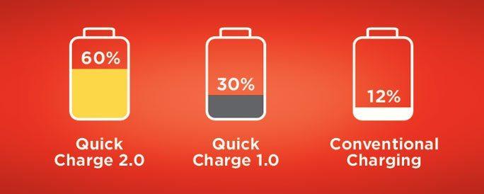 quick charge 2 - O Google quer o fim do carregamento rápido de smartphones. Entenda