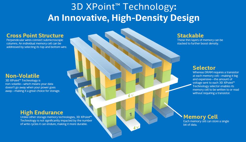 3D XPoint - Afinal, o que é o Intel Optane?