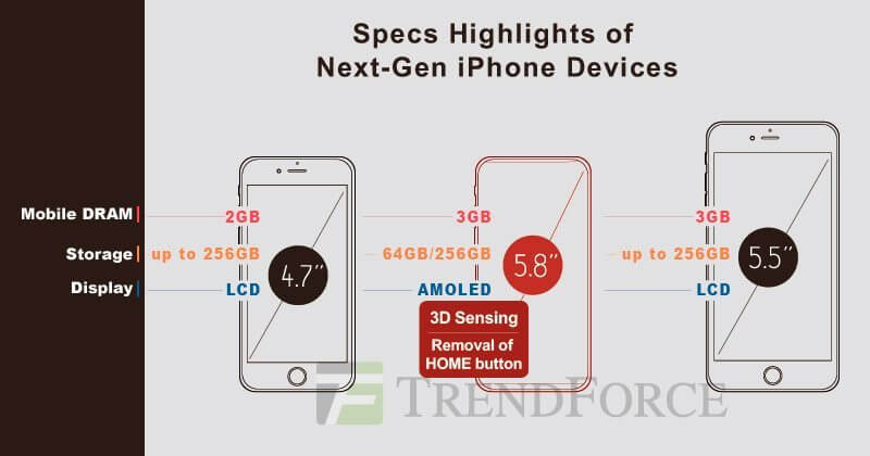 """iphone x trendforce report - Rumor: """"iPhone X"""" virá em versões com 64 e 256 GB e sem botão Home"""