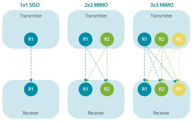 Roteador: como o número de antenas afeta seu funcionamento 4