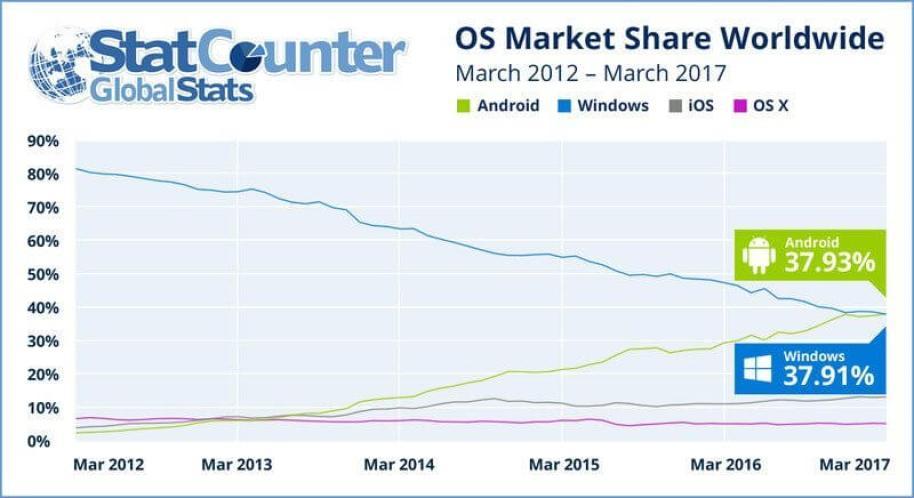 os mar 2012 2017 ww - Android é o sistema operacional mais popular do mundo