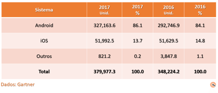 Dados Gartner OS 720x309 - Android é o sistema mais popular do mundo e aparelhos chineses disparam