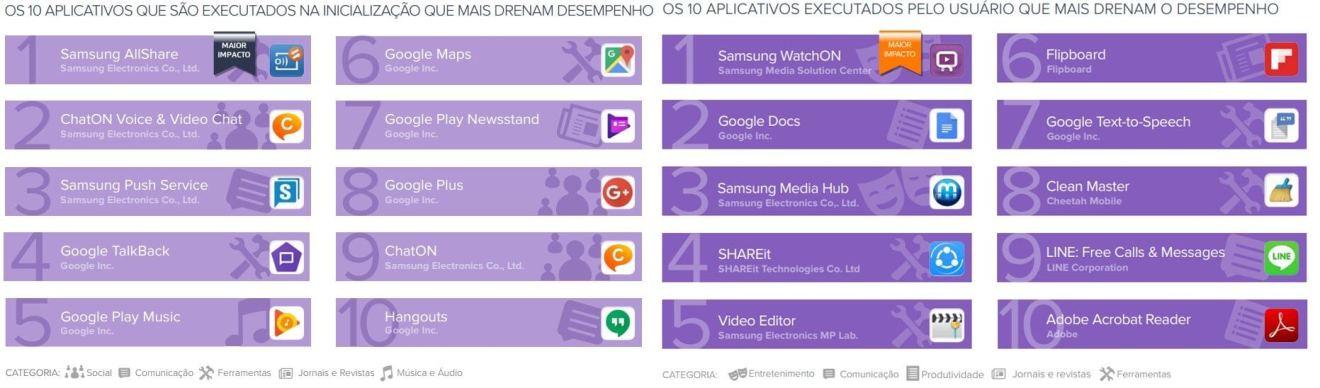 Estes são os apps que mais drenam a sua bateria, segundo Avast