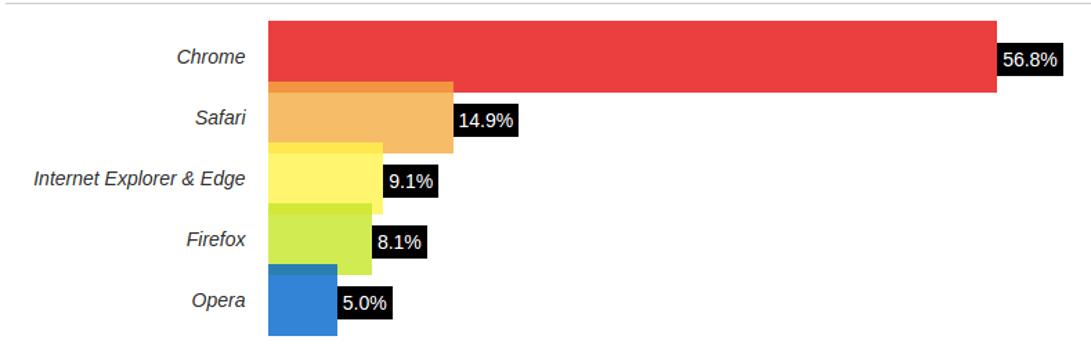 NavegadoresPop - Quais são os navegadores de internet mais populares de 2017?