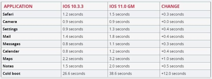 screenshot 20170920 074138 720x268 - Devo atualizar o iPhone 5S para o iOS 11?