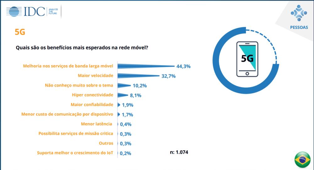 Quisi 2017 aponta: 98,1% dos brasileiros usam tecnologias no dia a dia 9