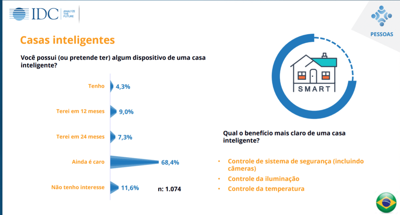 Quisi 2017 aponta: 98,1% dos brasileiros usam tecnologias no dia a dia 8
