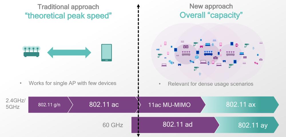 01 wifi approaches - MWC 2018: Qualcomm anuncia Snapdragon 700 e muitas outras tecnologias