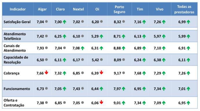 anatel melhor operadora pos pago - Pesquisa de opinião da Anatel revela as melhores operadoras do Brasil
