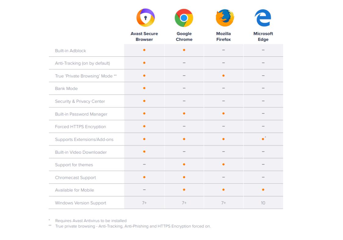 Navegador da Avast promete ser 30% mais rápido que Chrome e Firefox 8