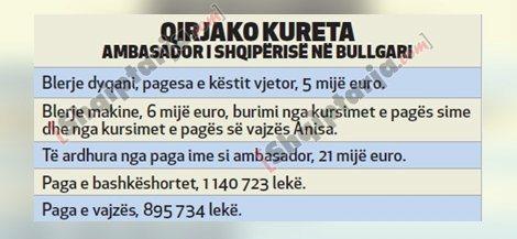Qirjako Kureta