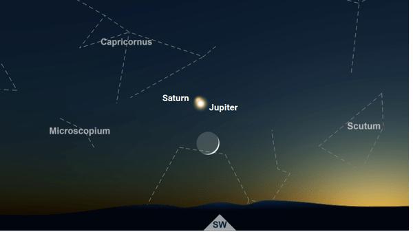 Jupiter Saturn Conjunction position - गुरु शनी युती आकाशीय स्थिती