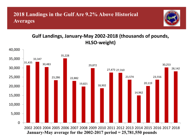 Record Breaking May Reverses Poor Shrimp Landings in First Third of Year
