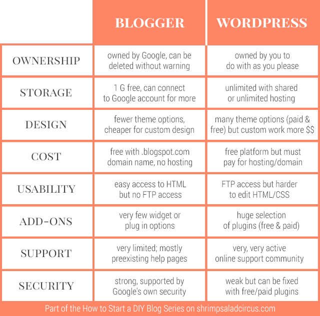 How to Start a DIY Blog - Blogger vs WordPress Comparison Chart