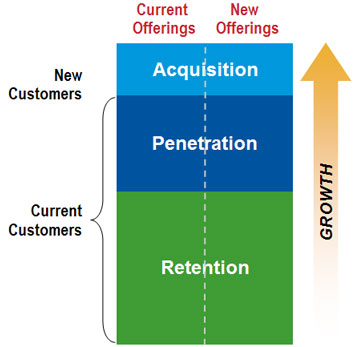 Sales Compensation Plans Can Cultivate Growth
