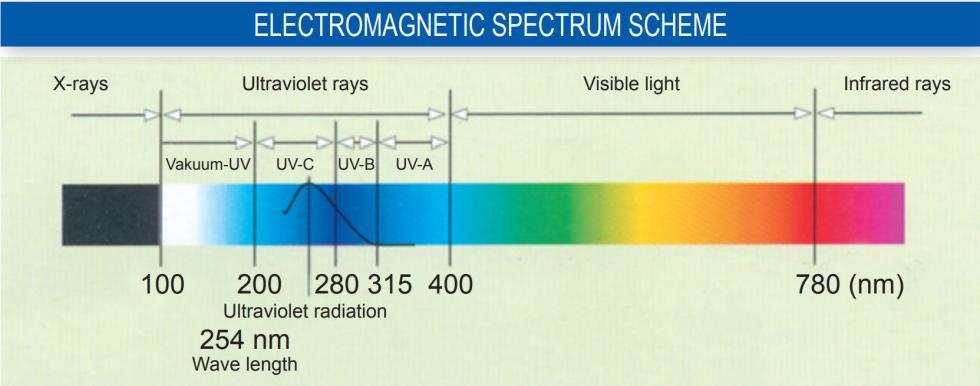 Graphic Showing UV effect on Emergency water filter virus sterilization