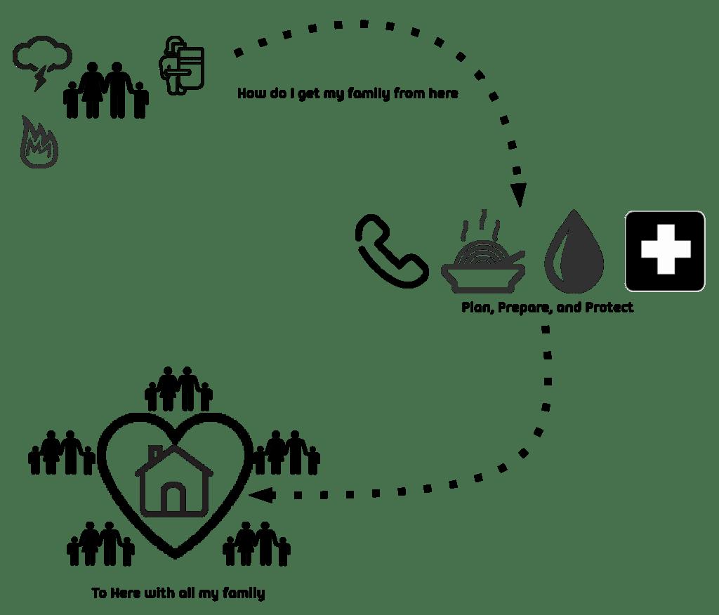 Shtfandgo Survival And Emergency Supplier Plan Prepare