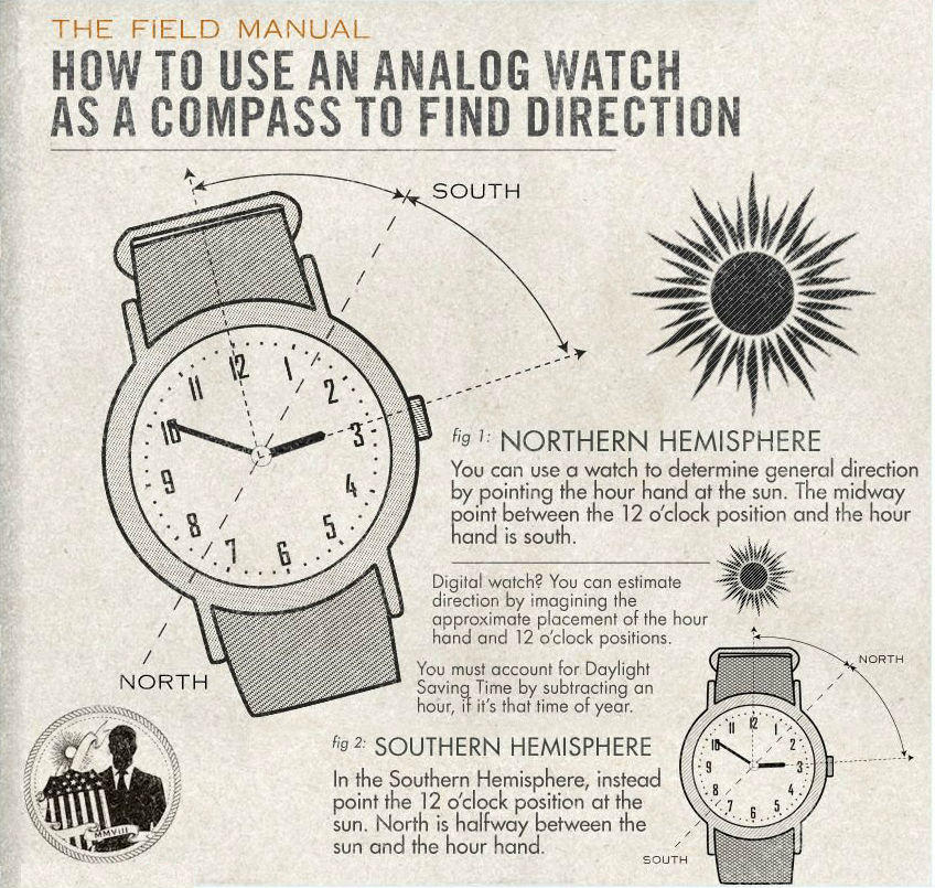 How To Tell Direction From A Wrist Watch