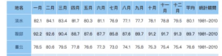 台北的相對濕度處於75%左右。