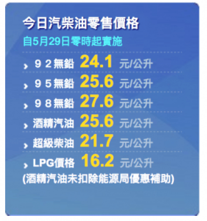 中國石油汽油零售價格。
