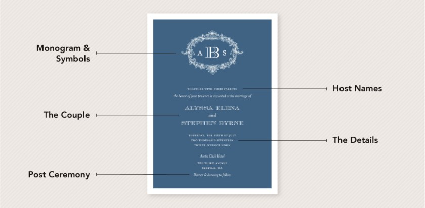 Elements To Include In Your Invitation Wording