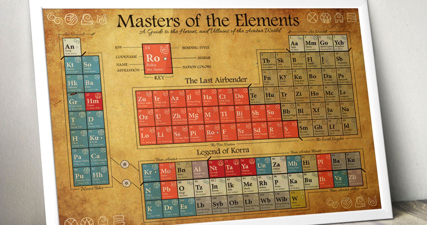 Avatar character periodic table shut up and take my yen urtaz