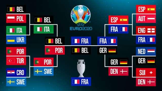 Euro 2020 predictions