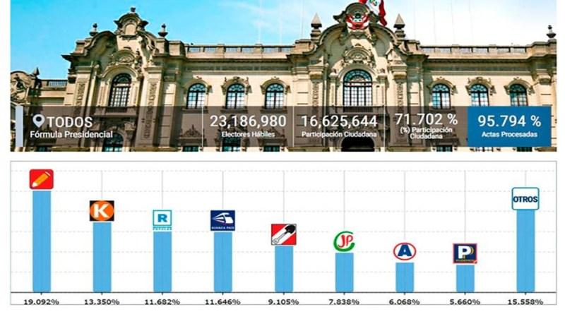 ONPE: Estos son los RESULTADOS al 95.794% del conteo total de actas  [Castillo 19.09%, Fujimori 13.35%] [Infórmate aquí]