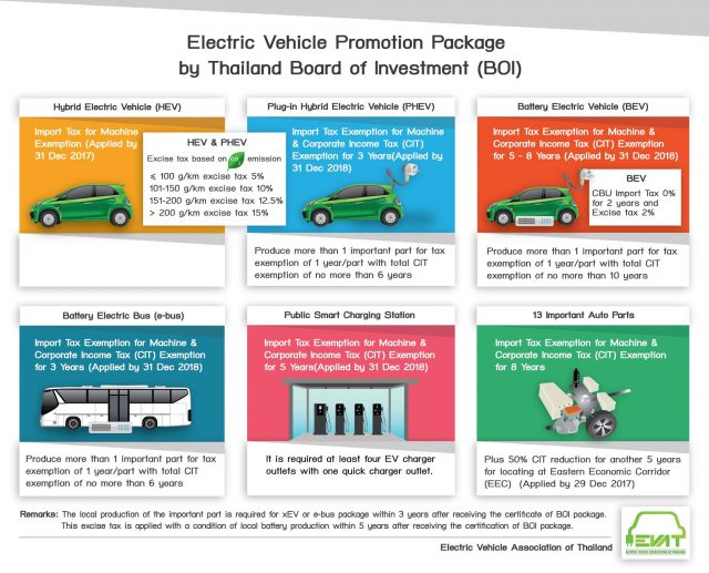New Incentives For Electric Vehicle And Railway Investment In EEC