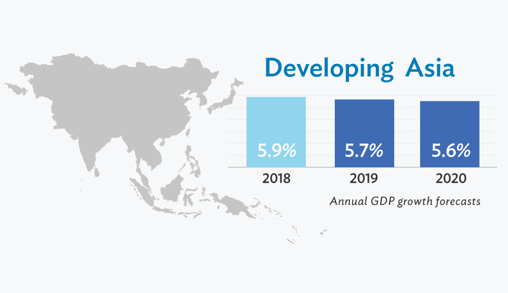 The Impact Of Trade Opening On Developing Asia