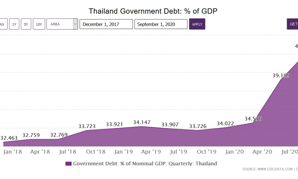 Thailand's Public Debt To GDP Ratio Within Framework Says Finance Minister