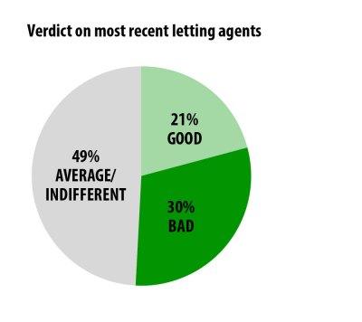 Pie chart - Verdict on most recent letting agents