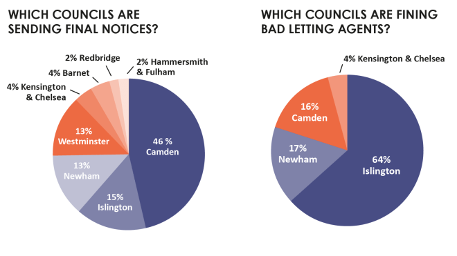 pie chart showing fines to letting agents