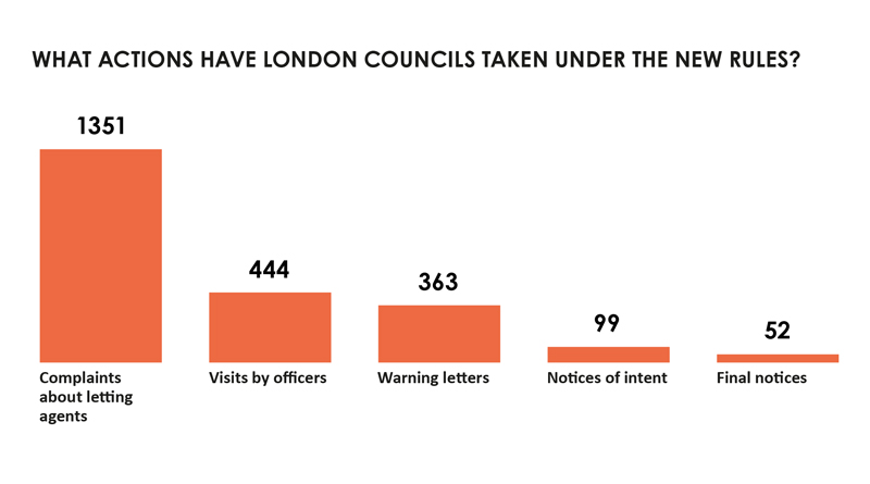 Letting agent enforcement results chart