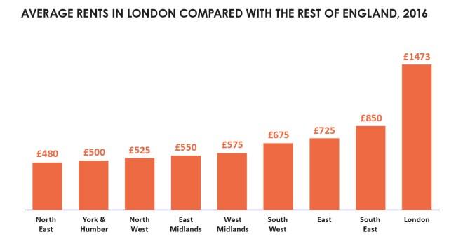 Rents in regions of England 2016