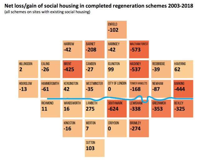 Net loss/gain of social housing in completed regeneration schemes 2003-2018