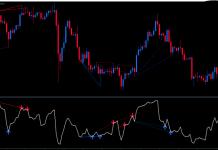 Membaca Sinyal Forex Trading Dengan Indikator Eksekusi Transaksi