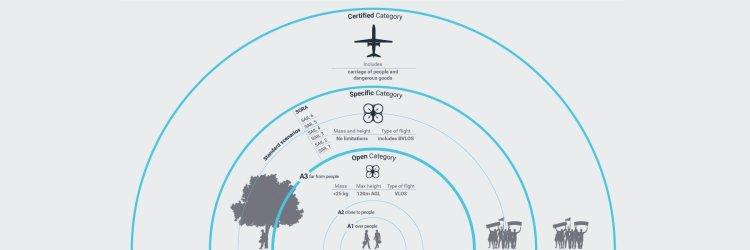 EASA-Categorie-operazioni-OPEN-SPECIFIC-CERTIFIED