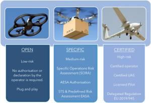 EASA-Categorie-operazioni
