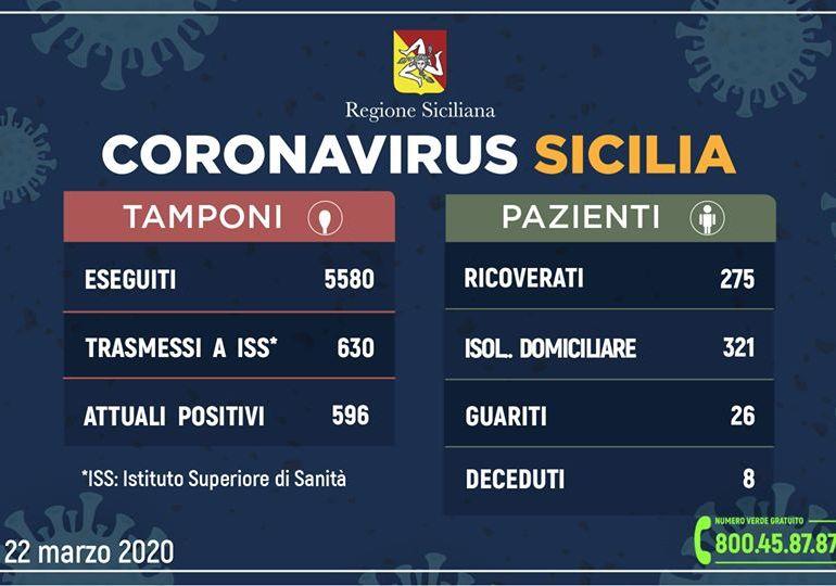 Coronavirus: l'aggiornamento in Sicilia, 596 attuali positivi e 26 guariti