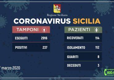 Coronavirus: l'aggiornamento in Sicilia, 237 positivi e 8 guariti
