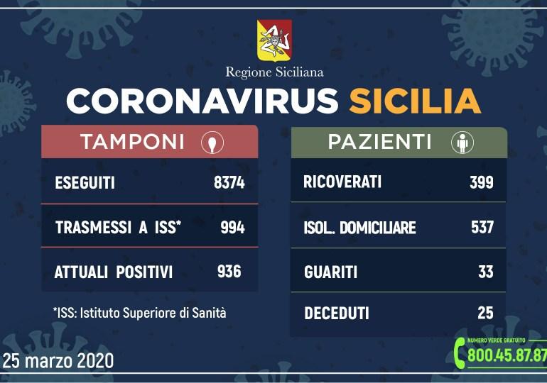 Coronavirus, in Sicilia i contagiati salgono a 936