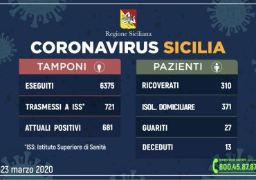 Emegenza Coronavirus: in Sicilia 681 positivi