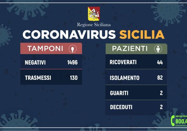 Emergenza Coronavirus: 130 casi in Sicilia. Medico positivo al Garibaldi-Nesima