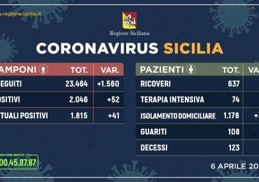 Coronavirus, in Sicilia resta in discesa la curva dei contagi