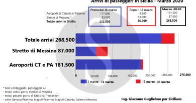 Coronavirus, i dati aggiornati: oltre 300.000 arrivi in Sicilia nel mese di marzo tra navi, treni e aerei