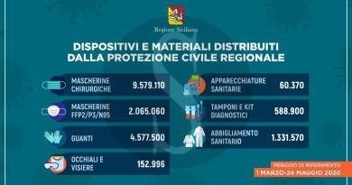 Coronavirus Sicilia, distribuiti oltre 18 milioni di dispositivi di protezione e apparecchi sanitari